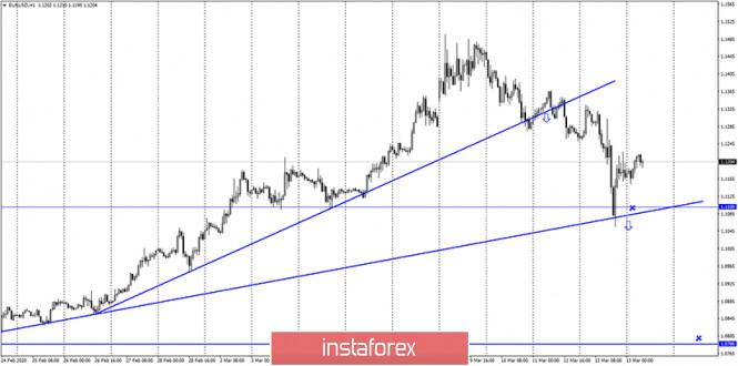 EUR/USD. 13 марта. Очередной шоковый день на валютном рынке