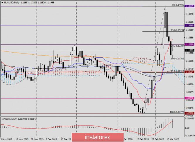 Обзор и анализ EUR/USD на 13 марта 2020 года