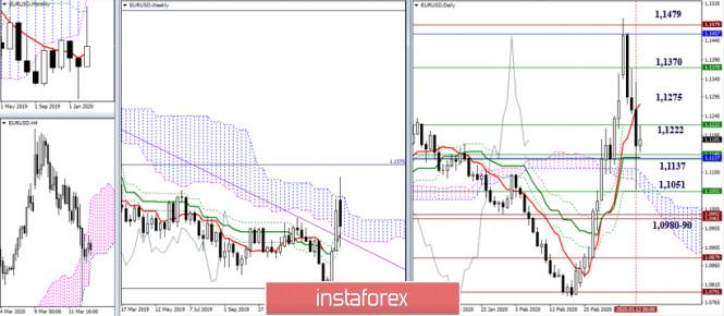 EUR/USD и GBP/USD 13 марта – рекомендации технического анализа