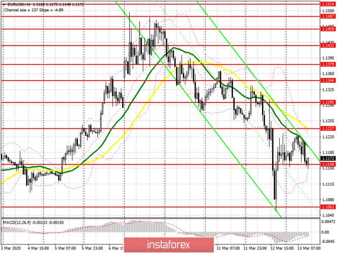 EUR/USD: план на американскую сессию 13 марта. Медведи подбираются к своей цели 1.1160