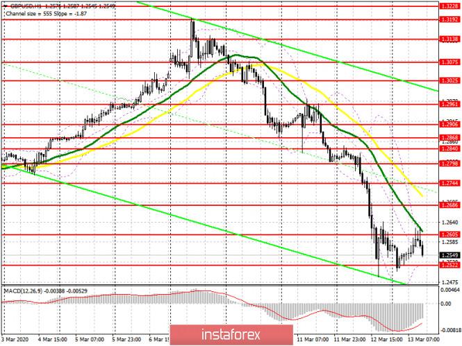 GBP/USD: план на американскую сессию 13 марта. Продавцы фунта уверенно заявили о себе от уровня 1