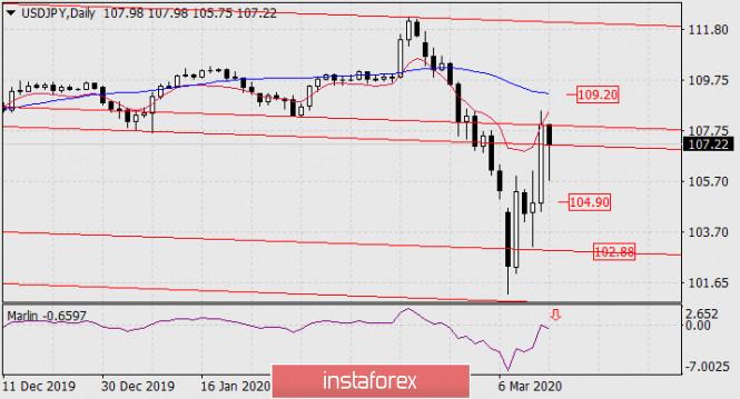 Прогноз по USD/JPY на 16 марта 2020 года
