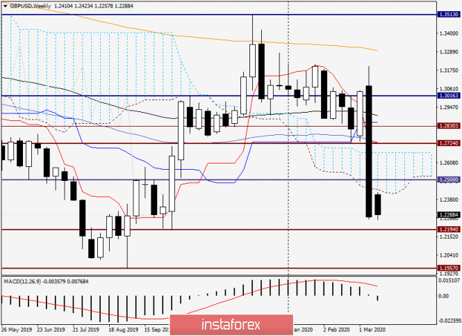 Анализ и прогноз по GBP/USD на 16 марта 2020 года