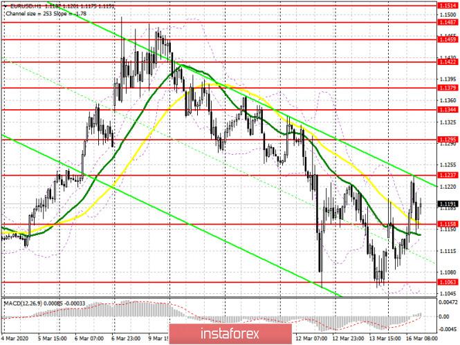 EUR/USD: план на американскую сессию 16 марта. Быки дают отпор, но медведи контролируют рынок