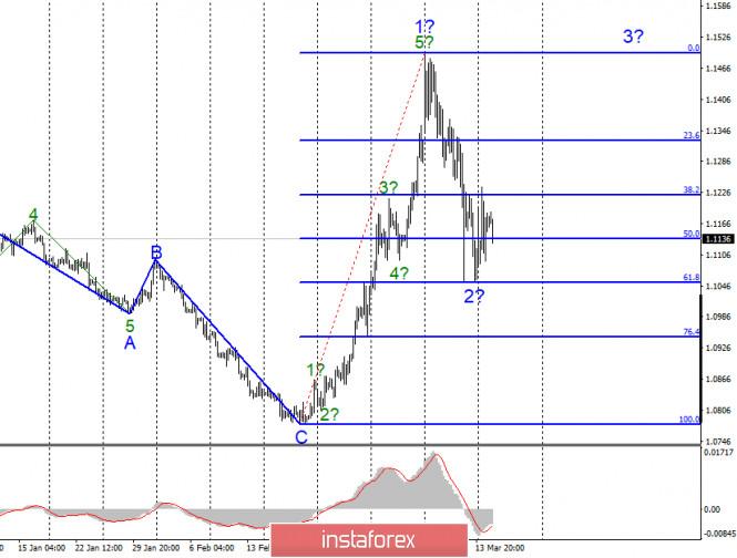 Анализ EUR/USD и GBP/USD за 17 марта. Паника не сходит с рынков