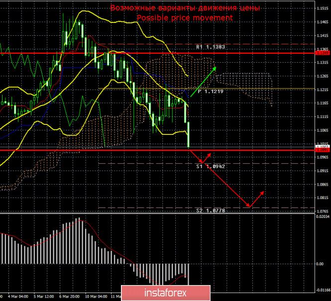 EUR/USD. 17 марта. На рынках вновь паника