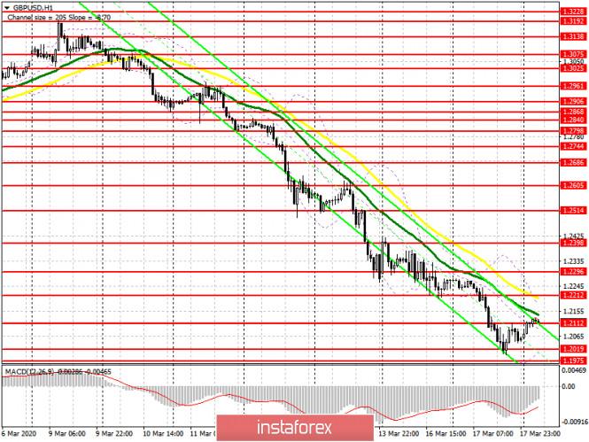 GBP/USD: план на европейскую сессию 18 марта. Фунт подобрался к минимумам прошлого года и готов обновить их
