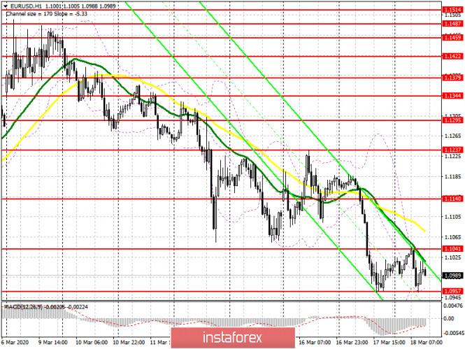 EUR/USD: план на американскую сессию 18 марта. Евро продолжает постепенное падение против доллара США