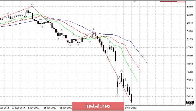 Нефть - обвал до 23 долл. 18.03.2020