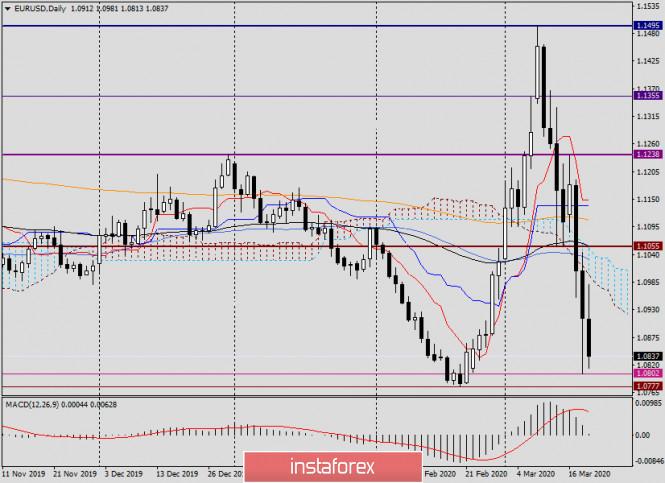 Анализ и прогноз по EUR/USD на 19 марта 2020 года
