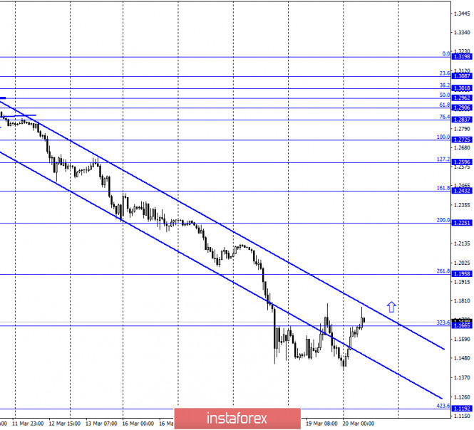 GBP/USD. 20 марта