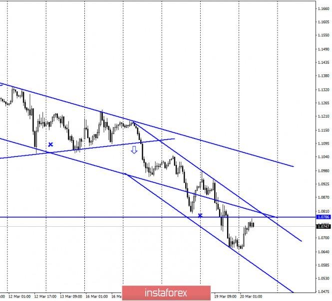 EUR/USD. 20 марта