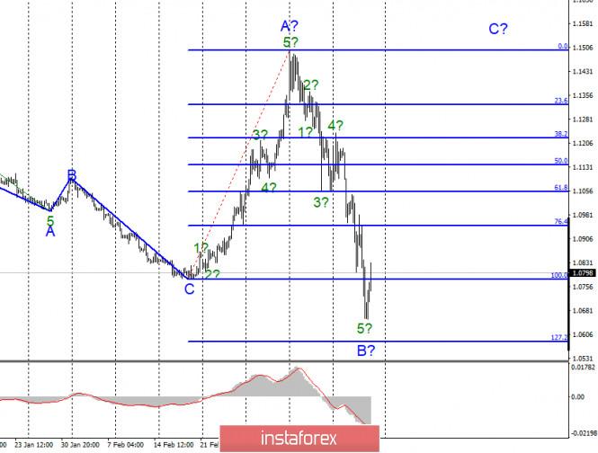 Анализ EUR/USD и GBP/USD за 20 марта