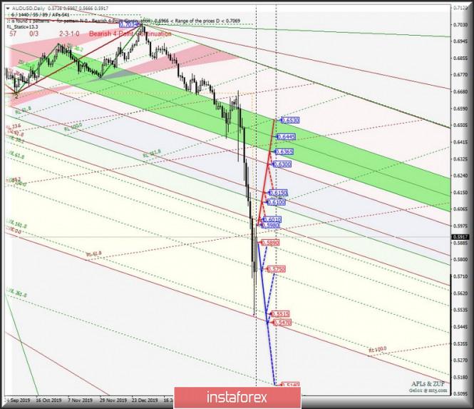 AUD/USD & USD/CAD & NZD/USD DAILY . Комплексный анализ вариантов движения c 20 марта 2020 г