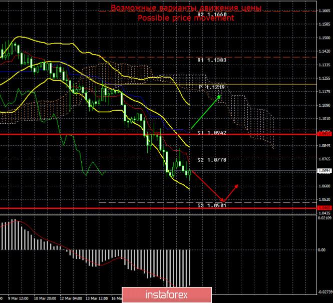 EUR/USD. 21 марта. Фондовые рынки вновь рухнули вниз, нефть – подешевела. Паника на рынках сохраняется