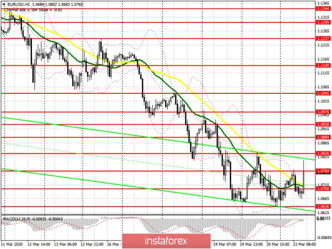 EUR/USD: план на американскую сессию 23 марта. ФРС будет покупать облигации в неограниченных объемах
