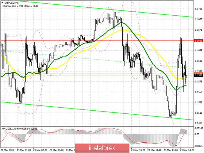 GBP/USD: план на американскую сессию 23 марта. Медведи контролируют рынок и рассчитывают на прорыв уровня 1