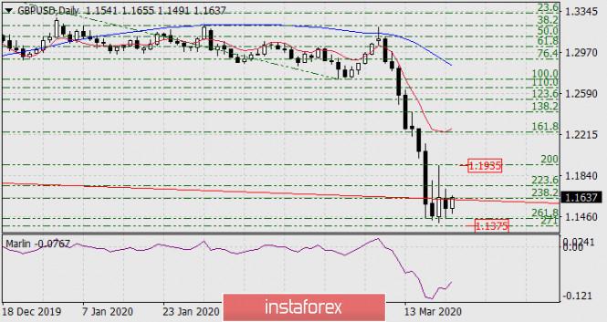 Прогноз по GBP/USD на 24 марта 2020 года