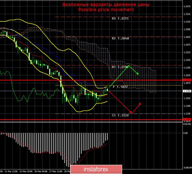 GBP/USD. 24 марта. Итоги дня