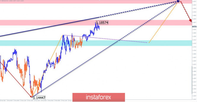Упрощенный волновой анализ GBP/USD и USD/JPY на 25 марта