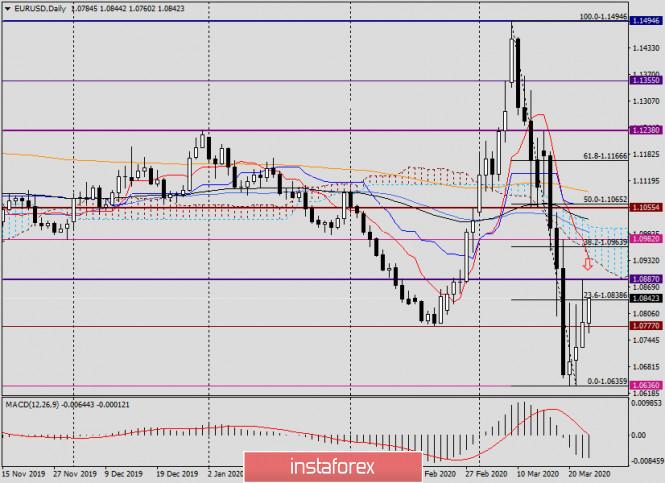 Анализ и прогноз по EUR/USD на 25 марта 2020 года