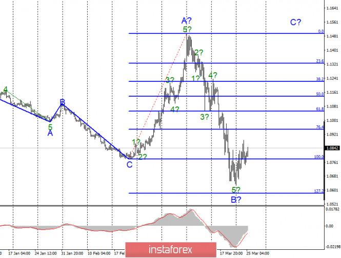 Анализ EUR/USD и GBP/USD за 25 марта