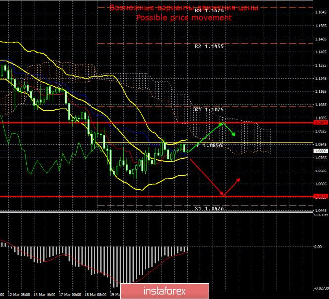 EUR/USD и GBP/USD. 25 марта. Итоги дня