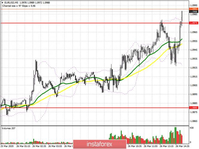 EUR/USD: план на американскую сессию 26 марта. Заявления главы ФРС сохранили спрос на евро