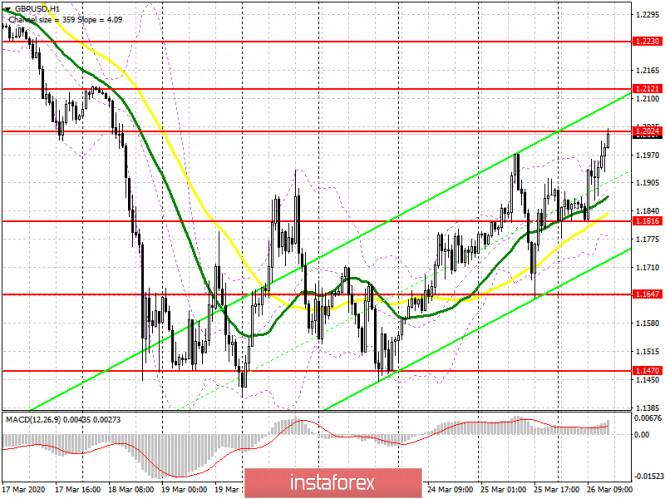 GBP/USD: план на американскую сессию 26 марта