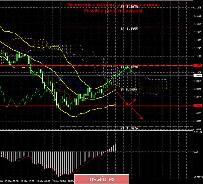 EUR/USD и GBP/USD. 26 марта. Итоги дня