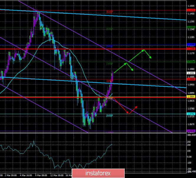 Обзор пары EUR/USD. 27 марта. Глава ФРС Пауэлл считает, что американская экономика начнет восстанавливаться во втором полугодии.