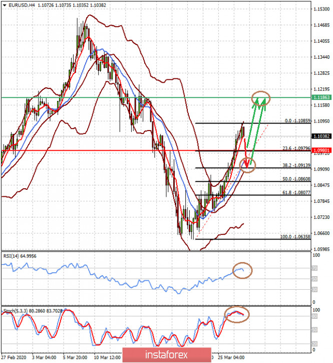 Покупки подешевевших активов инвесторами на фоне массированного QE со стороны ФРС оказывают давление на доллар (ожидаем перспективного