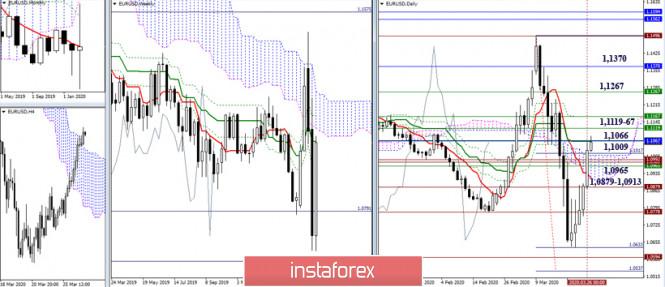 EUR/USD и GBP/USD 27 марта – рекомендации технического анализа