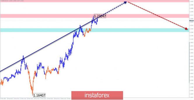 Упрощенный волновой анализ GBP/USD и USD/JPY на 27 марта