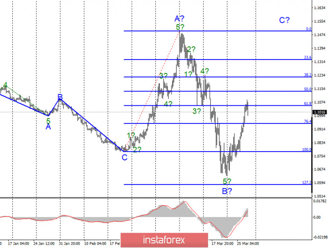 Анализ EUR/USD и GBP/USD за 27 марта