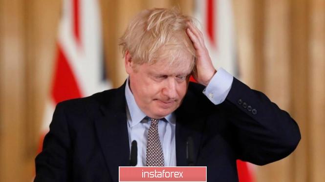 EURUSD и GBPUSD: Премьер-министр Борис Джонсон заразился коронавирусом. В Китае одобрен новый пакет мер помощи экономики.