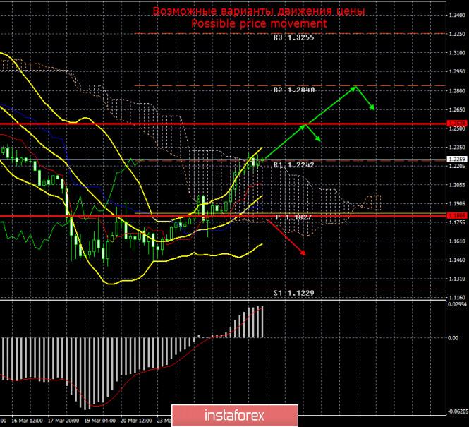 GBP/USD. 27 марта. Итоги дня