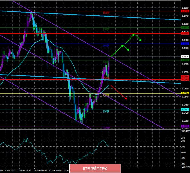 Обзор пары EUR/USD. 30 марта