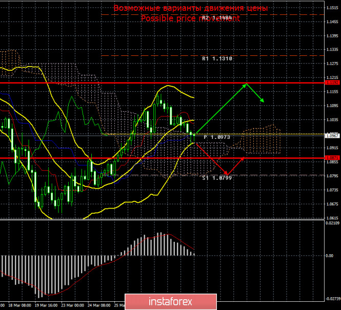 EUR/USD и GBP/USD. 31 марта. Итоги дня