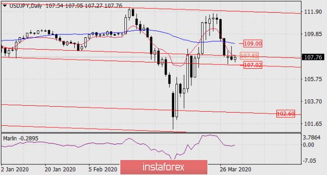 Прогноз по USD/JPY на 1 апреля 2020 года