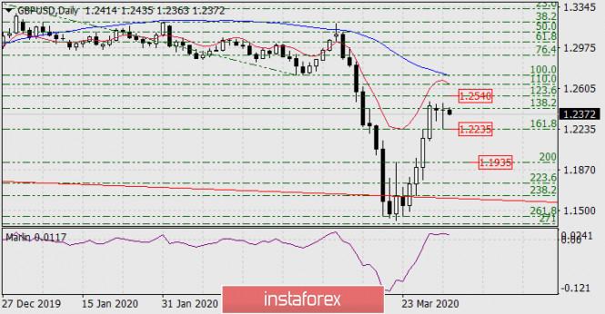 Прогноз по GBP/USD на 1 апреля 2020 года
