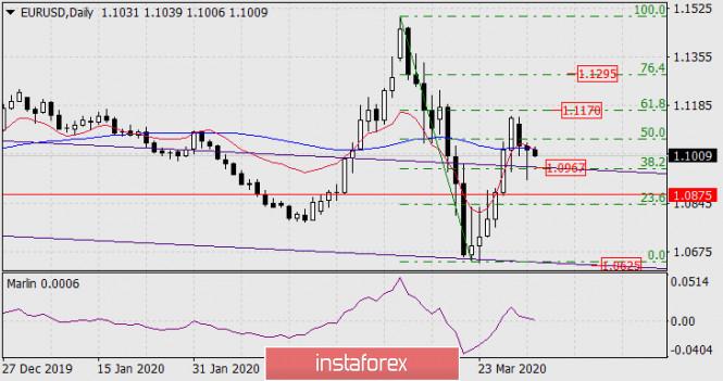 Прогноз по EUR/USD на 1 апреля 2020 года