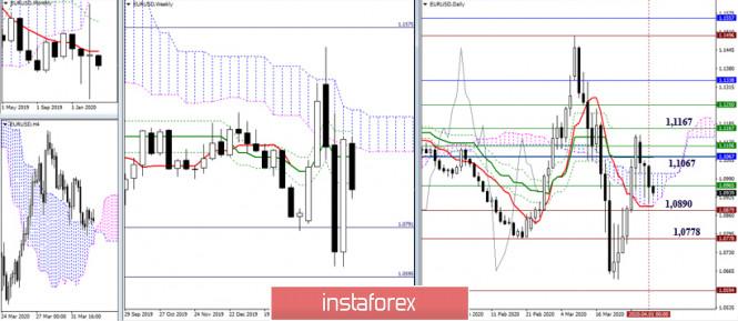EUR/USD и GBP/USD 2 апреля – рекомендации технического анализа