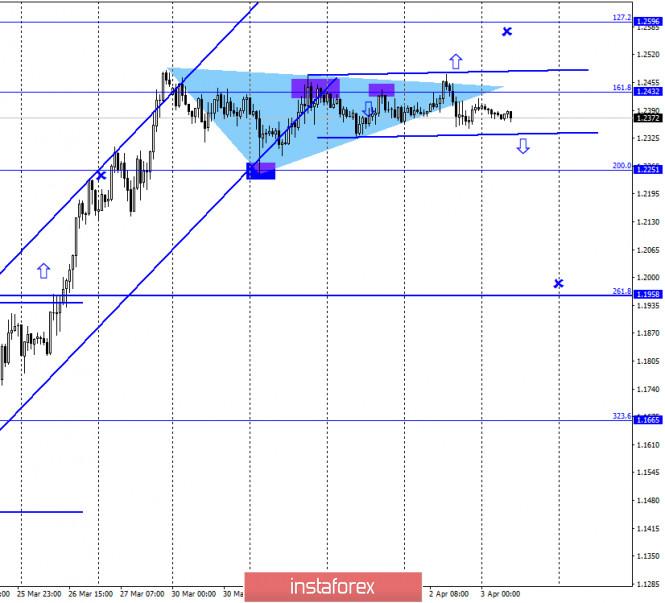 GBP/USD. 3 апреля. Фунт уходит в «боковик»