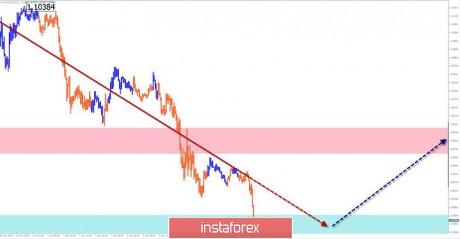 Упрощенный волновой анализ EUR/USD, AUD/USD, GBP/JPY на 3 апреля