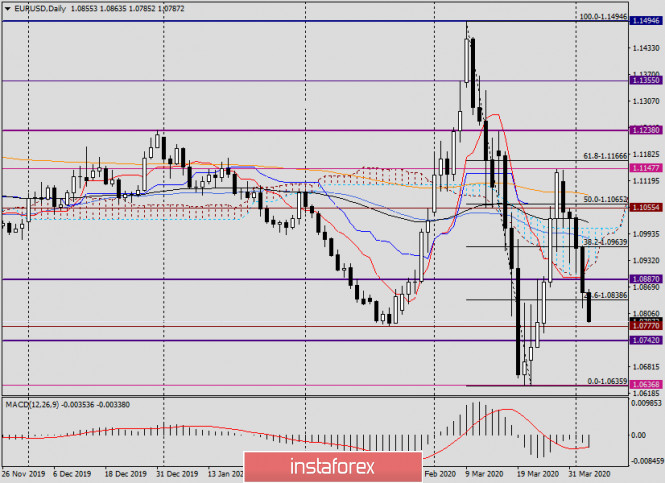 Анализ EUR/USD на 3 апреля 2020 года