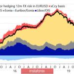 Остановит ли доллар план «Б»?