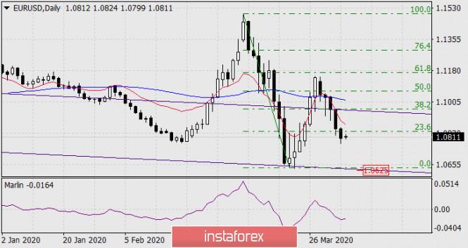 Прогноз по EUR/USD на 6 апреля 2020 года