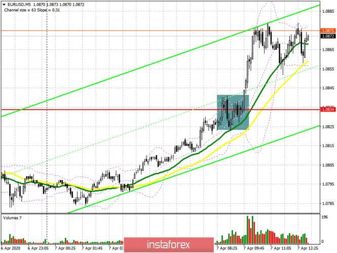 EUR/USD: план на американскую сессию 7 апреля. Быки забирают уровень 1