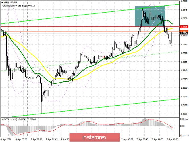 GBP/USD: план на американскую сессию 7 апреля. Интереса покупателей выше сопротивления 1